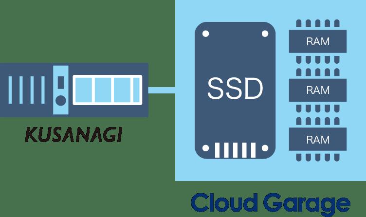 Kusanagi & Cloud Garage