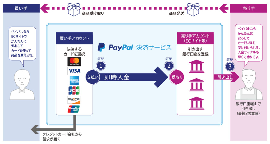 PayPal 決済サービス