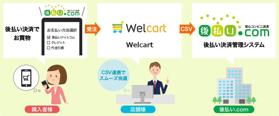 Welcart+後払いドットコムはCSV連携で運営もラクラク